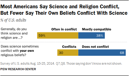 Do Science and Religion Conflict? It's All In How You See It.